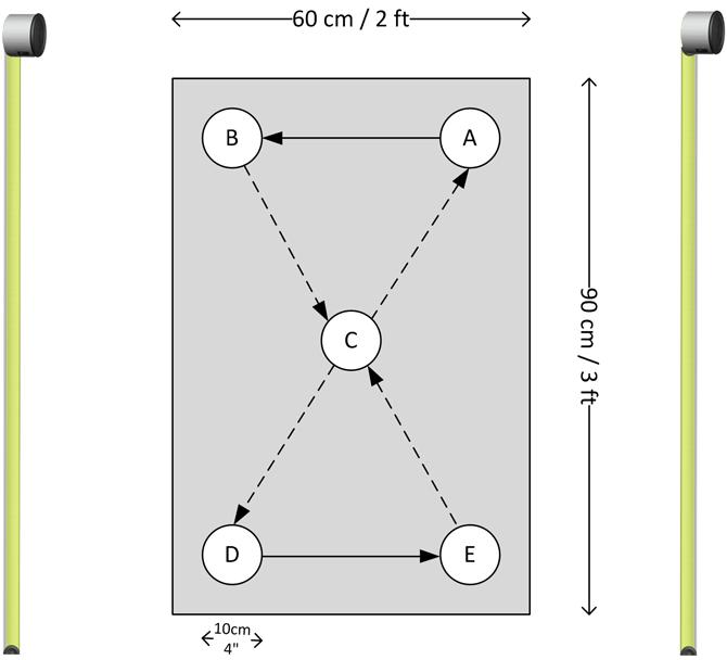 Optojump Next Five Dot Drill Protocol